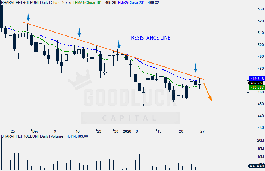 BPCL Technical Analysis - Daily Chart