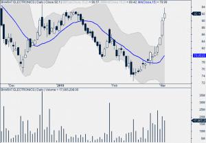 Bharat Electronics Daily Chart