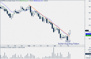 Castrol India Daily Chart