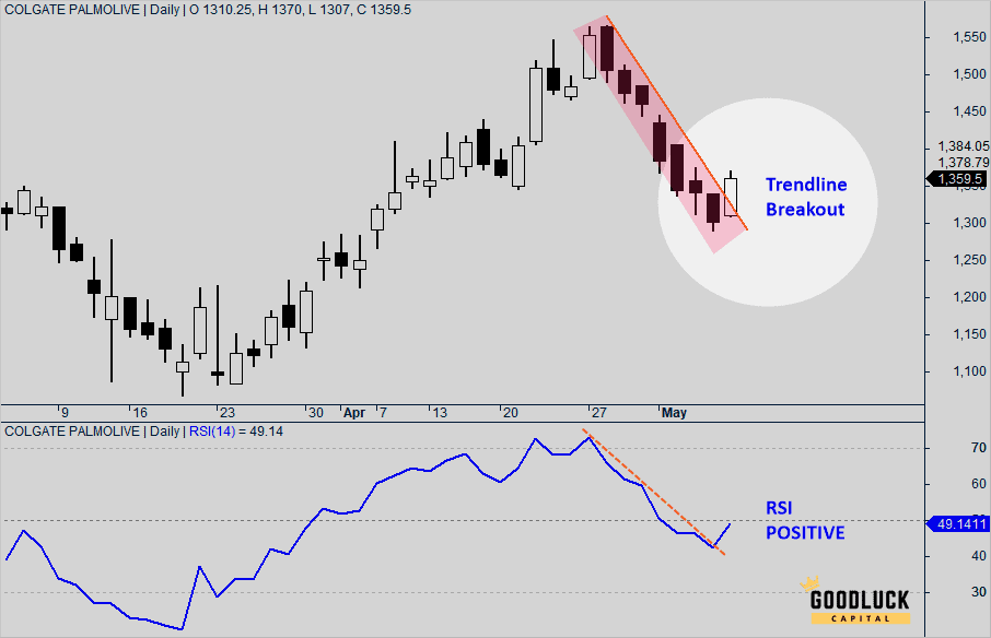 Colgate Palmolive NSE COLPAL Share Price Chart - Daily