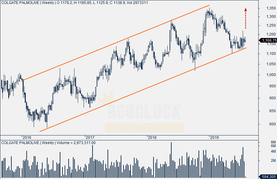 Colgate Palmolive Weekly Chart