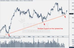 DCB Bank Weekly Chart
