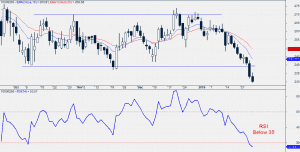 Exide Daily chart