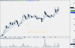 Federal Bank Daily Chart