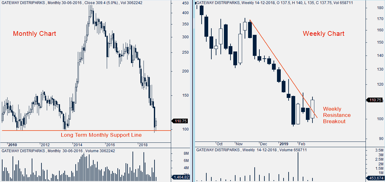 Gateway Distripark_Monthly & Weekly Chart