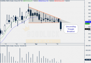 Godrej Industries Daily Chart