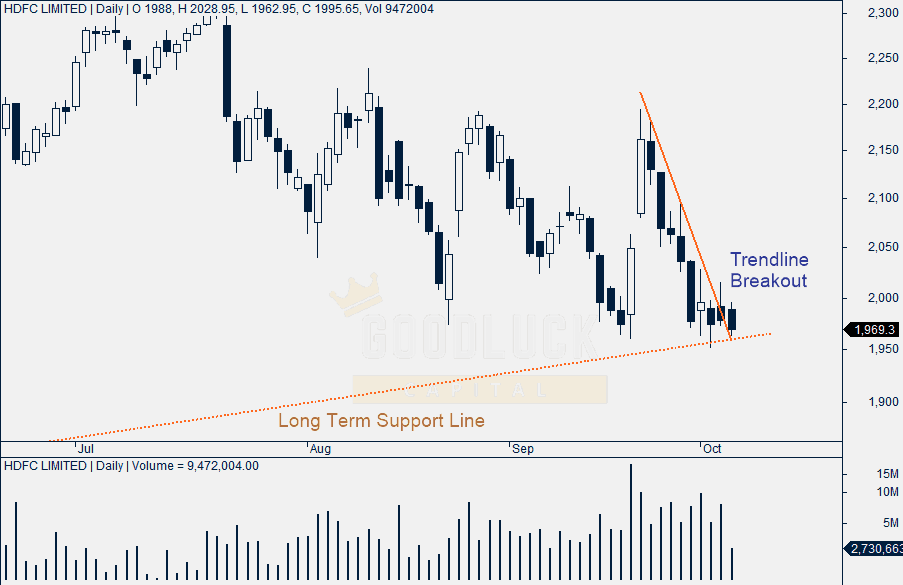 HDFC Daily Chart