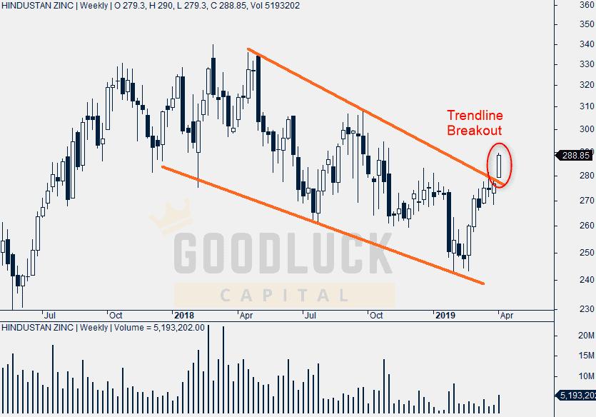 Hindustan Zinc Weekly Chart