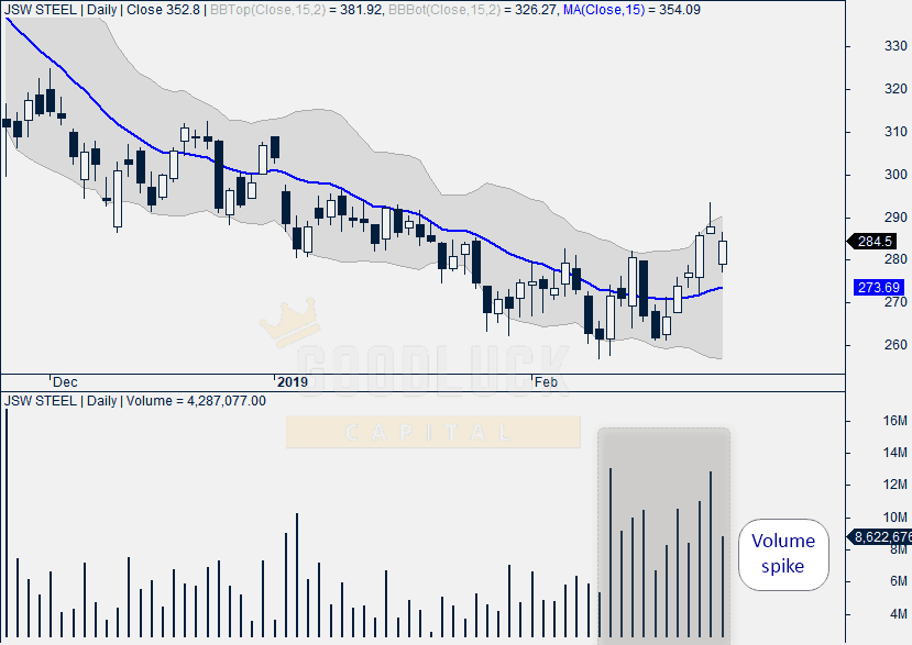 JSW Steel Daily Chart
