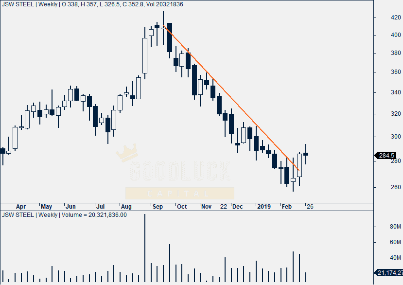 JSW Steel Weekly Chart