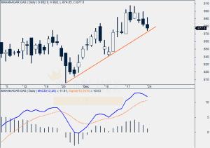 Mahanagar Gas Daily Chart