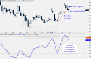 NBCC Technical Analysis - Daily Chart