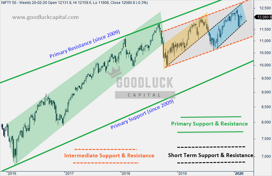 Nifty Long Term, Medium Term and Short Term Support and Resistance