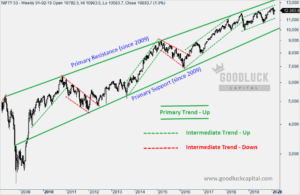 Nifty Primary Support and Resistance (2009-2020)