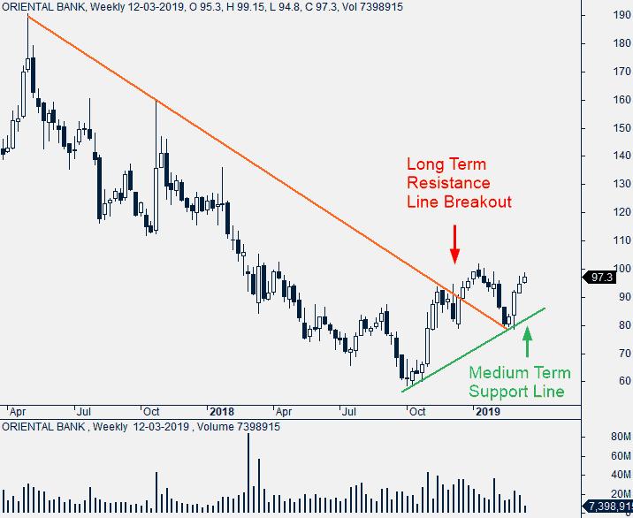 Oriental Bank Weekly Chart.