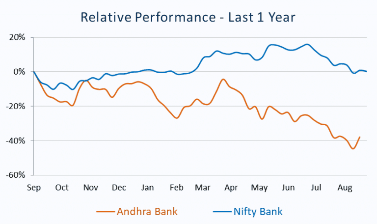 Relative Performance_Andhra Bank vs Nifty Bank