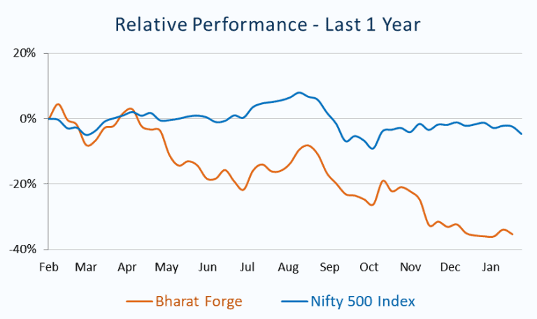 Relative Performance_Bharat Forge vs Nifty 500 Index