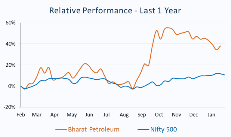 Relative Performance_Bharat Petroleum vs Nifty 500
