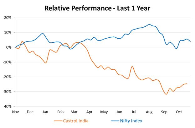 Relative Performance_Castrol India vs Nifty 50