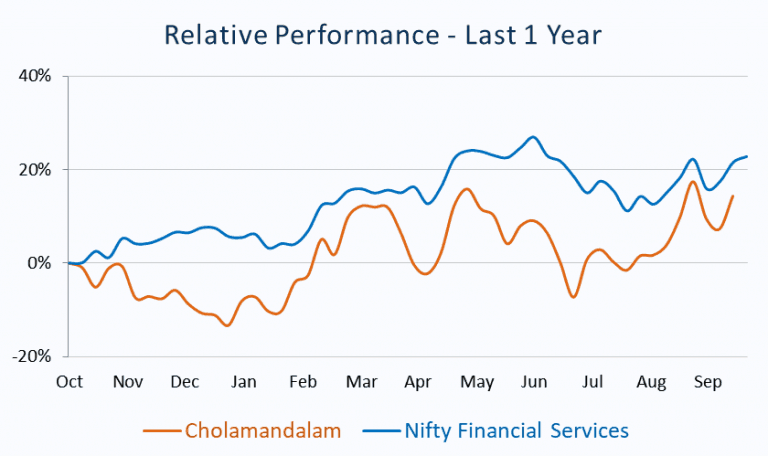 Relative Performance_Cholamandalam vs Nifty Financial Services