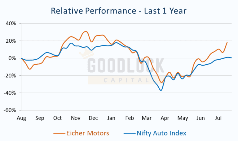 Relative Performance Price chart for Eicher Motors vs Nifty Auto Index