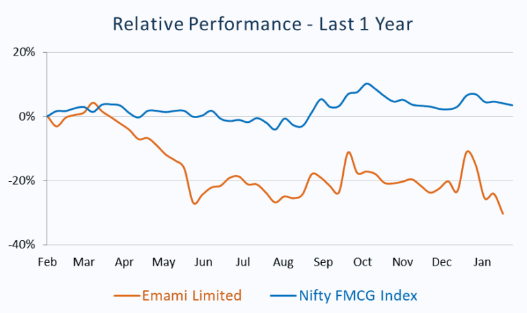 Relative Performance_Emami Limited vs Nifty FMCG Index