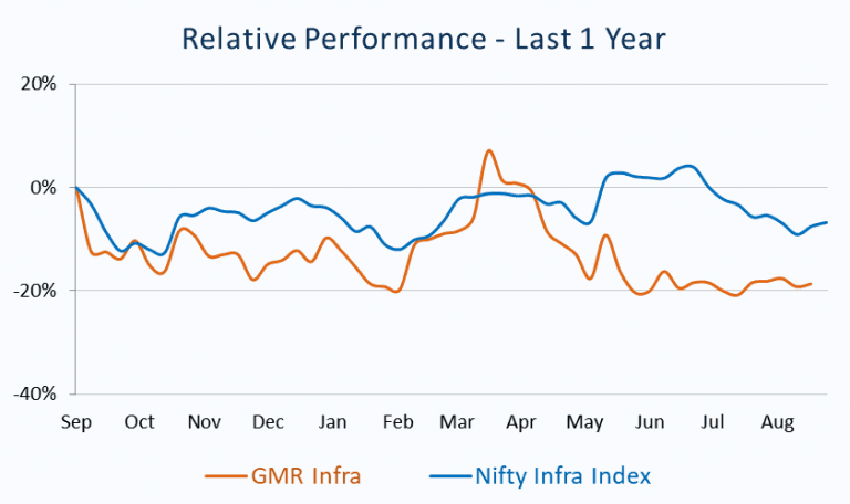 Relative Performance_GMR Infra vs Nifty Infra Index