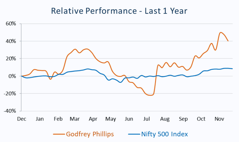 Relative Performance_Godfrey Phillips vs Nifty 500 Index