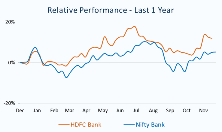 Relative Performance_HDFC Bank vs Nifty Bank