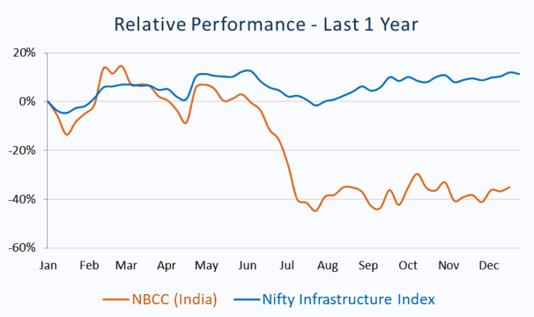 Relative Performance_NBCC (India) vs Nifty Infrastructure Index