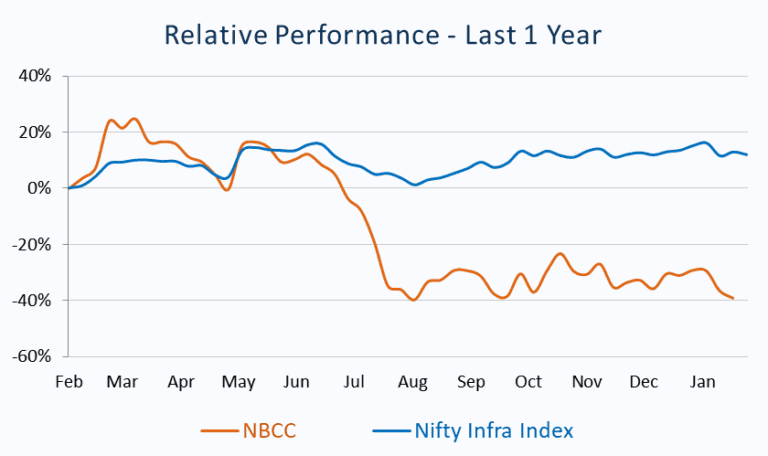 Relative Performance_NBCC vs Nifty Infra Index