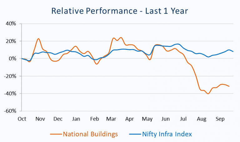 Relative Performance_National Buildings vs Nifty Infra Index