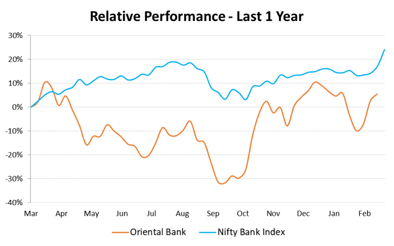 Relative Performance_Oriental Bank vs Nifty Bank Index