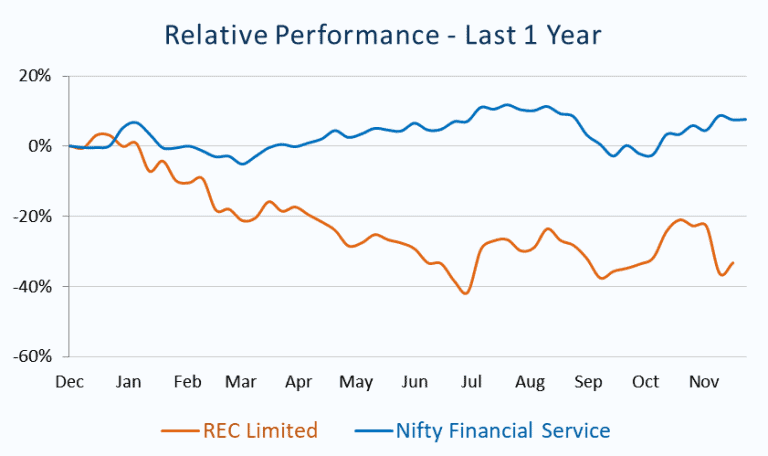 Relative Performance_REC Limited vs Nifty Financial Service