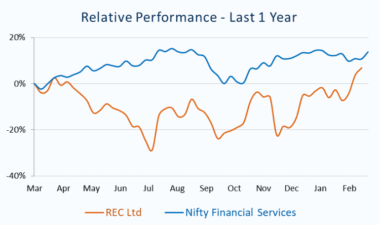 Relative Performance_REC Ltd vs Nifty Financial Services