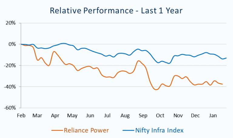 Relative Performance_Reliance Power vs Nifty Infra Index