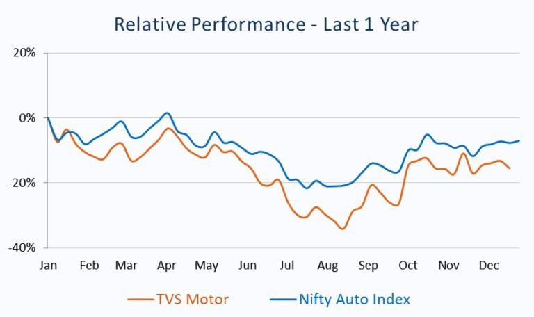 Relative Performance_TVS Motor vs Nifty Auto Index