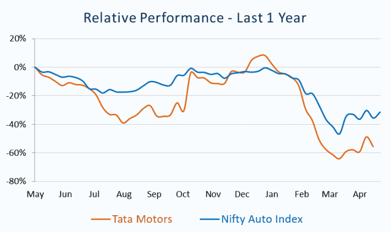 Relative Performance_Tata Motors vs Nifty Auto Index
