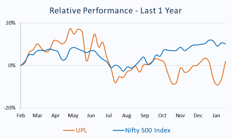 Relative Performance_UPL vs Nifty 500 Index