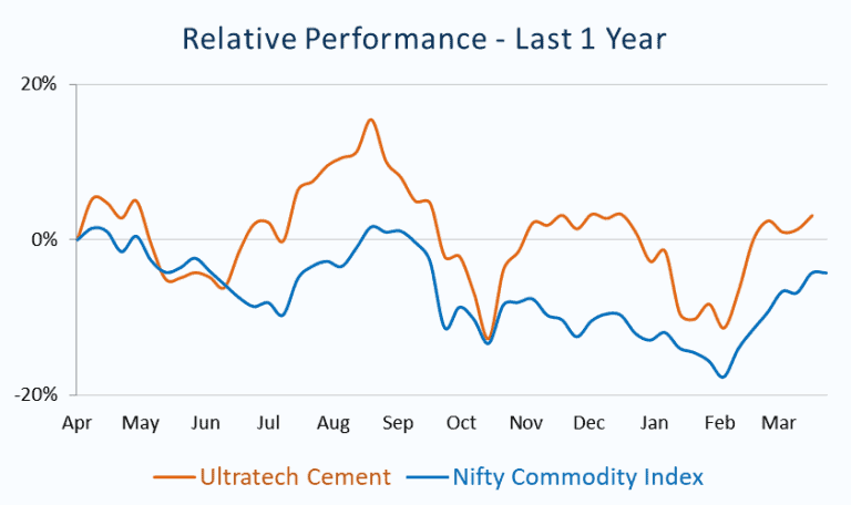 Relative Performance_Ultratech Cement vs Nifty Commodity Index