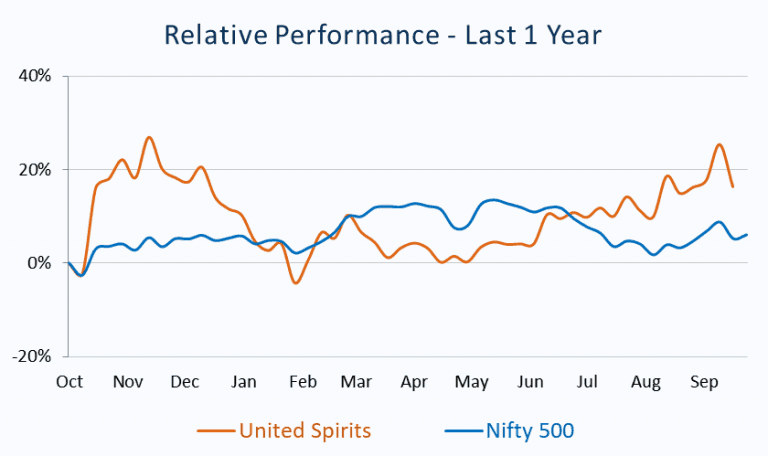 Relative Performance_United Spirits vs Nifty 500