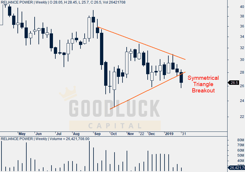 Reliance Power Weekly Chart