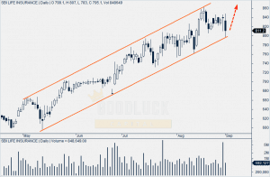 SBI Life Insurance Daily Chart