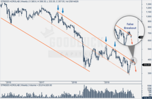Strides Pharma Weekly Technical Analysis Chart