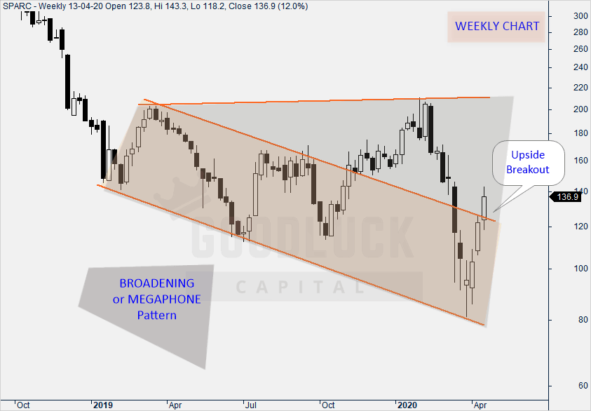 Sun Pharma Aadvanced Research - Weekly Chart