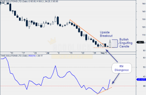 Take Solutions Daily Chart