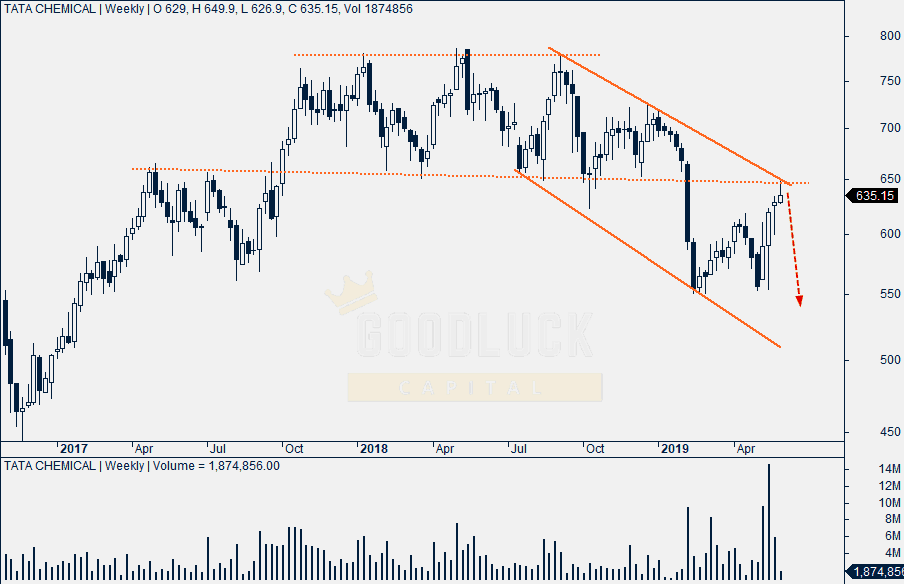 Tata Chemicals Weekly Chart