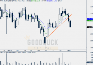 Tata Global Beverage Daily Chart