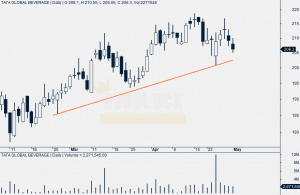 Tata Global Daily Chart